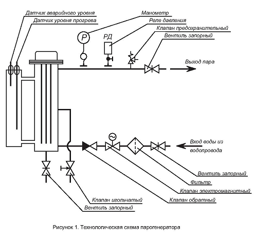 В конструкции парогенератора